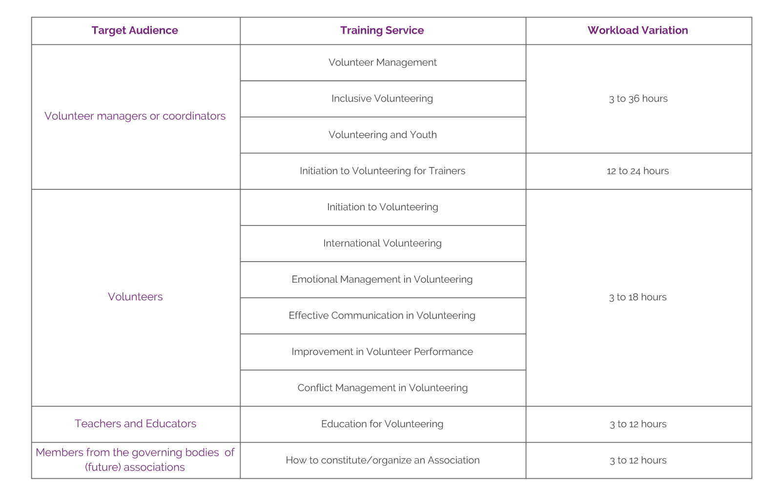 Table of Training Services   Pista Mágica